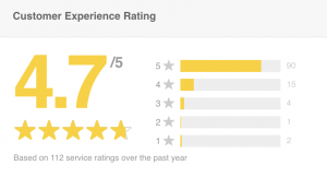 Dawsons have scored 4.7 for their Feefo Reviews
